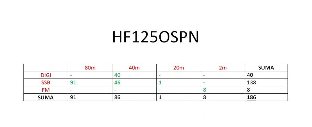 zestawienie hf125ospn