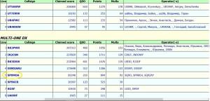 EPC Ukrainian DX Contest