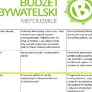 SP9MOA z projektem do Budżetu Obywatelskiego