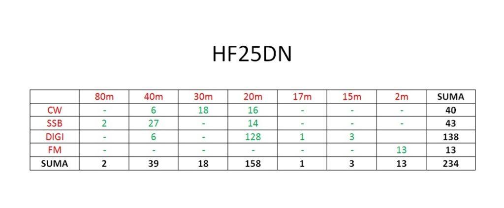 hf25dn