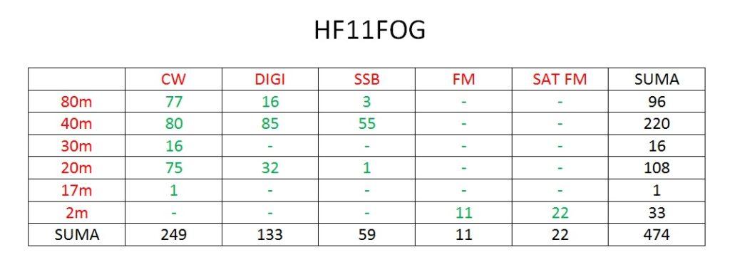 tabela-hf11fog